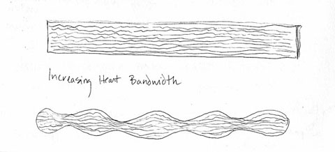 Increasing Heart Bandwidth